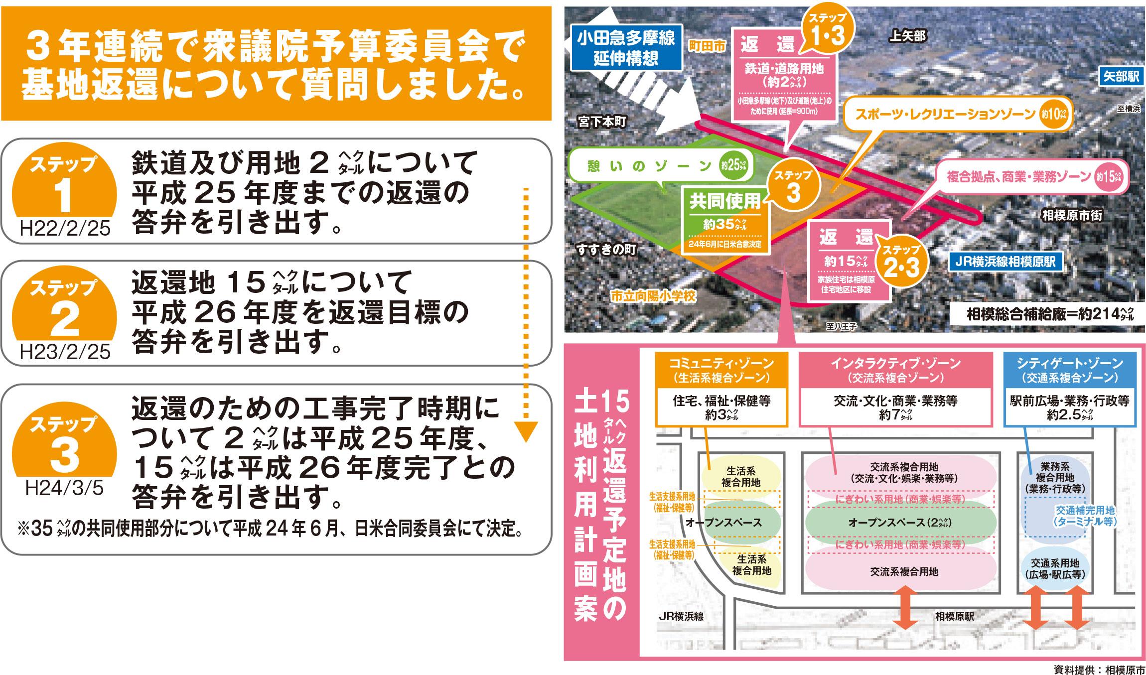 これまでの経緯と返還予定地の土地利用計画案