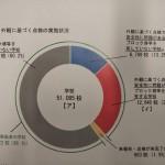 文科省では6月19日から安全点検を要請し、8月10日に点検状況を公表しました。