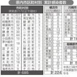 新型コロナウイルス感染症について、神奈川県内の市区町村別の累計感染者数が、県より発表されました。